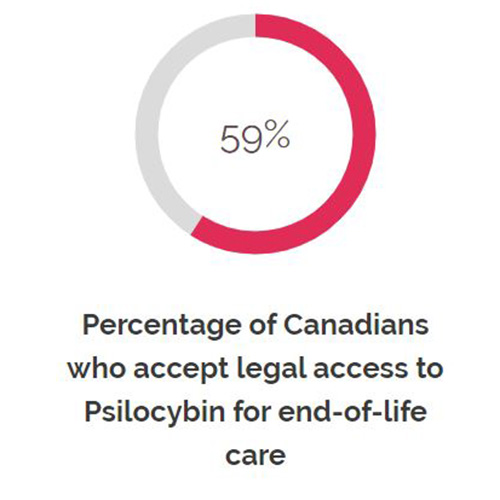 New Poll shows large majority of Canadians approve of legal access to Psilocybin for terminally-ill patients